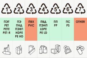 Коды переработки – что это такое?